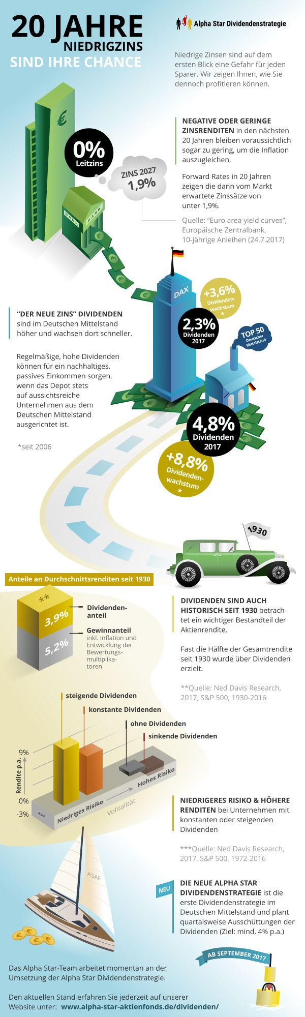 Infografik: 20 Jahre Niedrigzins