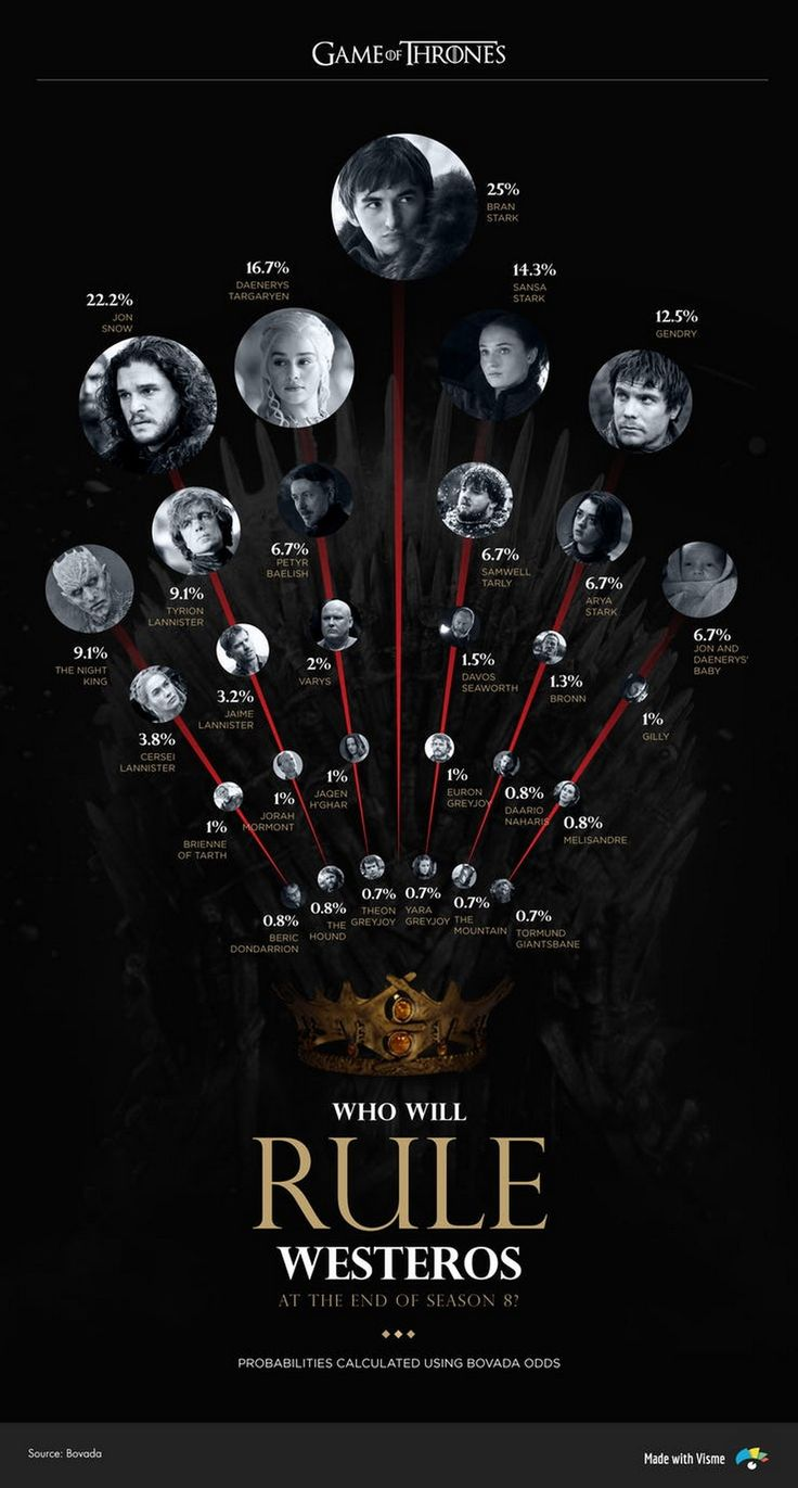 Game of Thrones infographics predict who will win and who will die in season 8