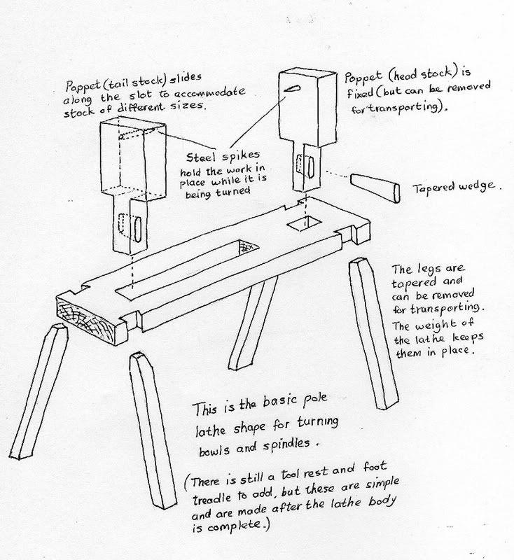 Klein Electrical Tools Kits