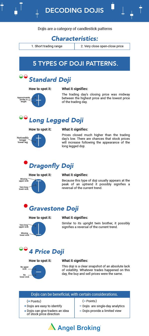All About Types Of Doji At Angel Broking Angel Broking Share Market Candlestick Patterns