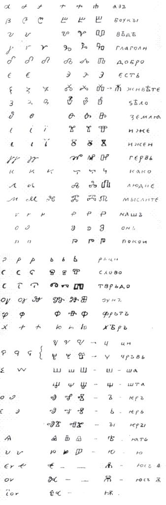 Tsonev Glagolitic comparison. As a Bulgarian writing, Glagolitic appeared first in the Balkans with the Byzantine cultural influence. In ancient times, as today, there were Balkan Slavs, or Bulgarians near Solun, Kostur, Debar and other southern regions neigbouring Greek population. Naturally with such closeness to the Greek element, Bulgarians would borrow the Greek alphabet itself to express with it Slavic speech, as it occurs today in Bulgarian regions under Greek rule.