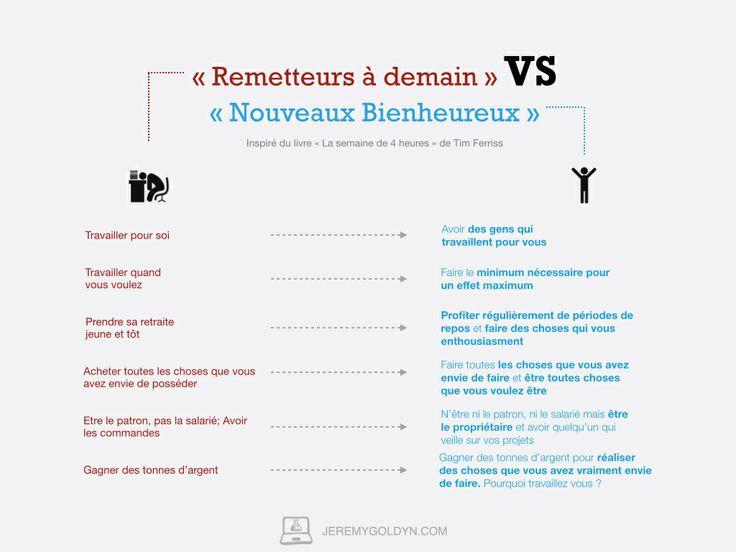 """La différence entre les """"Remetteurs à demain"""" et """"Les Nouveaux Bienheureux"""". Inspiré du livre """"La semaine de 4 heures"""" - http://goo.gl/c4YJHZ"""