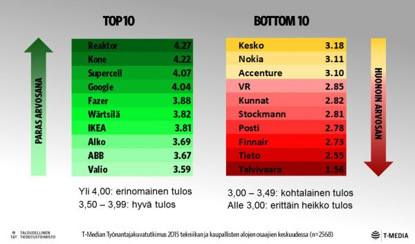 Top10_Bottom10