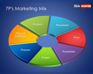 marketing business plans