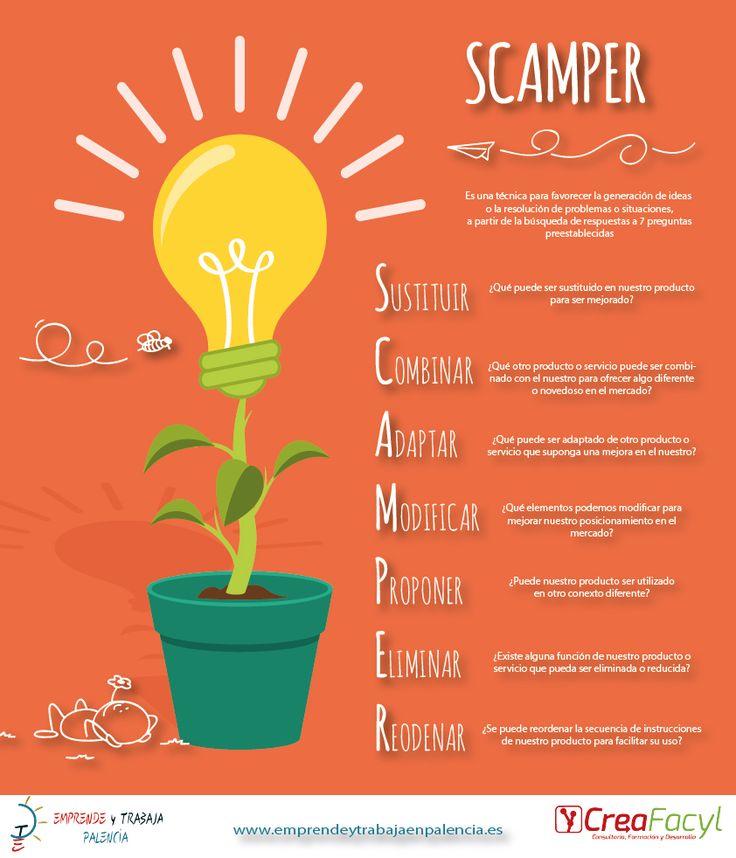 #Infografía #Scamper técnicas de #creatividad