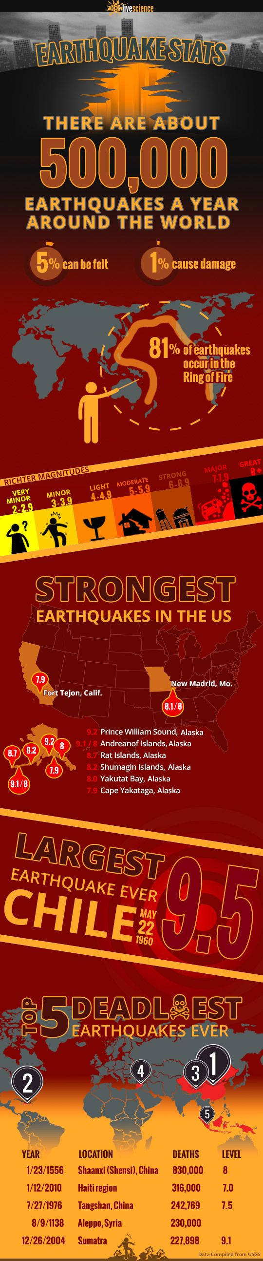 Crazy Earthquake Facts Infograph