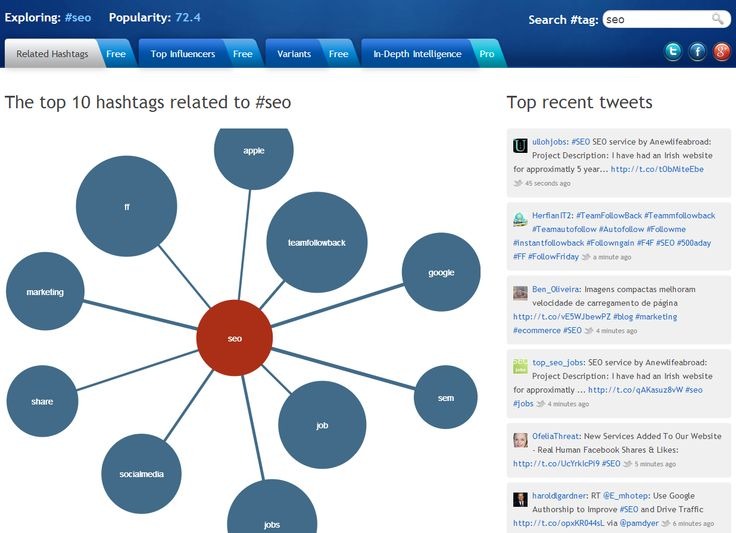 5 Twitter Hashtag Tracking and Analytics tools