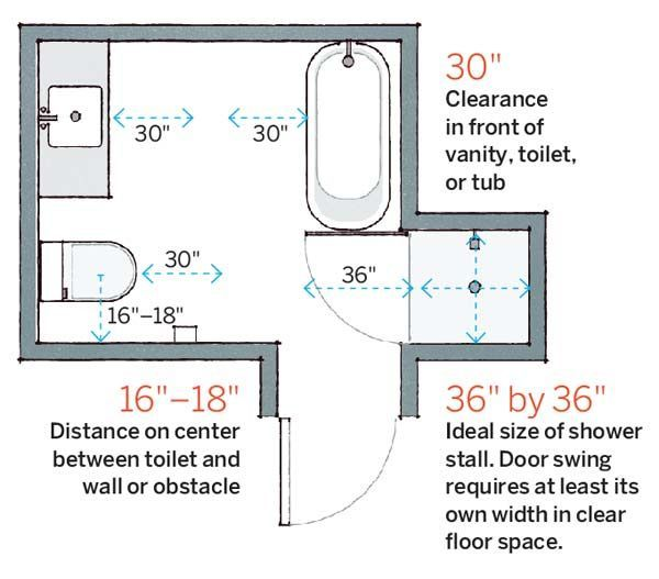 64 important numbers every homeowner should know bathroom layoutbathroom ideasbathroom - Bathroom Designs And Measurements