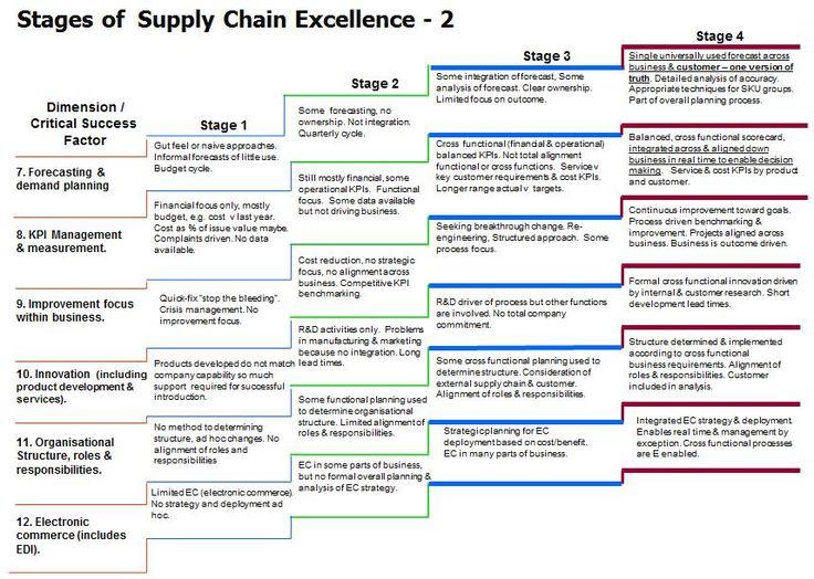 E F C Bb Ae E D Business Intelligence Supply Chain