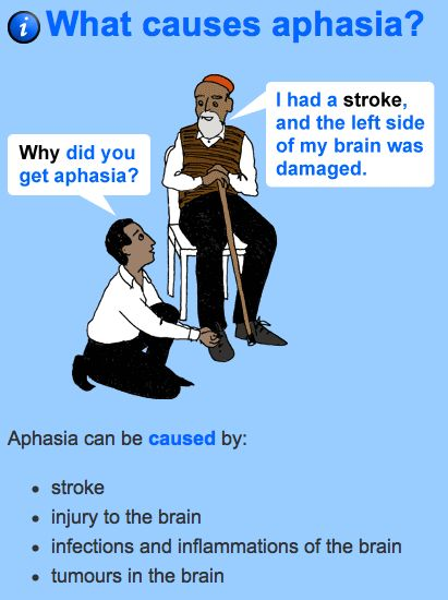Aphasia - loss of ability to understand or express speech, caused by brain damage. Repinned by ReImagine Speech and Language Therapy Telepractice, PLLC. Check us out at Reimaginespeech.com