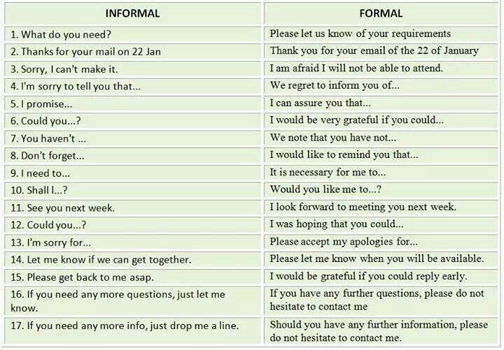 informal vs formal English