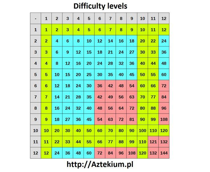 Souvent 11 best Education images on Pinterest | Multiplication tables  KO52