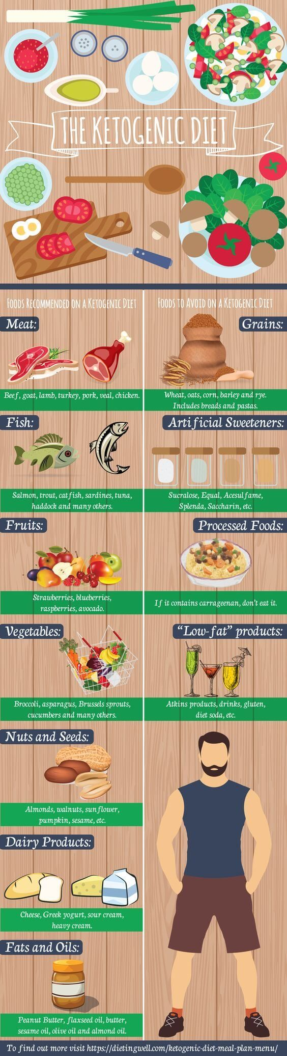 The Ultimate Ketogenic Diet Food List (What to Eat on The Keto Diet) (1)