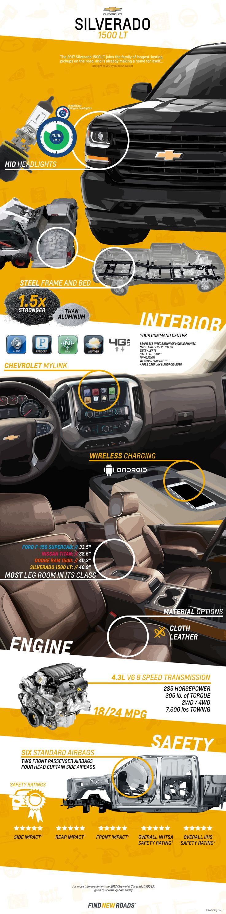 An infographic all about the new 2017 chevrolet silverado 1500