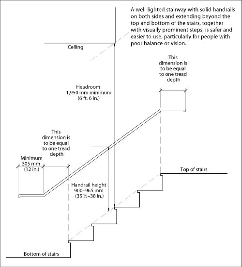 Interior Stair Info Cmhc Includes Handrail Hight And Rise And Run Dimensions Stairs