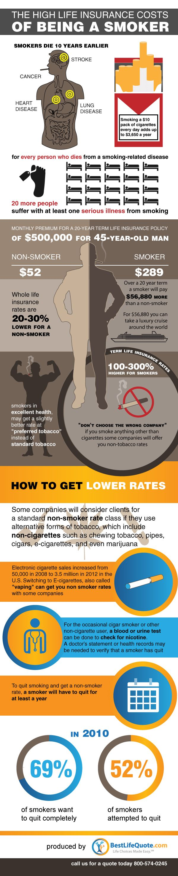 Life Insurance for Smokers Infographic - Best Life Quote | #infographic #life #insurance #education #smokers