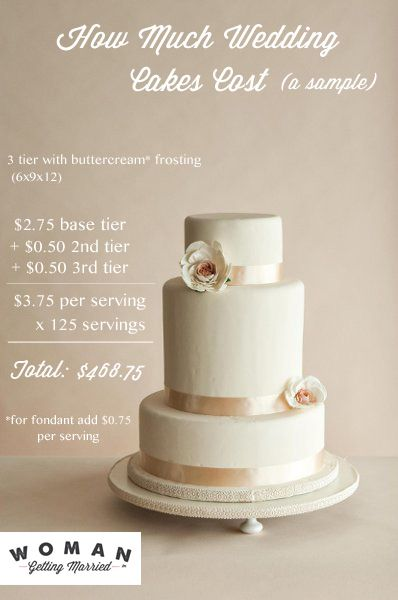 How Much Do Wedding Cakes Cost