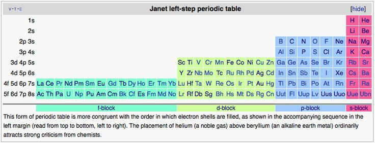 Left step or Janet Periodic Table Ordered by boiling\/freezing - electronegativity chart template