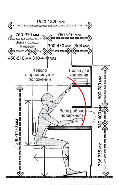 Синтекс -Правила эргономики рабочего места