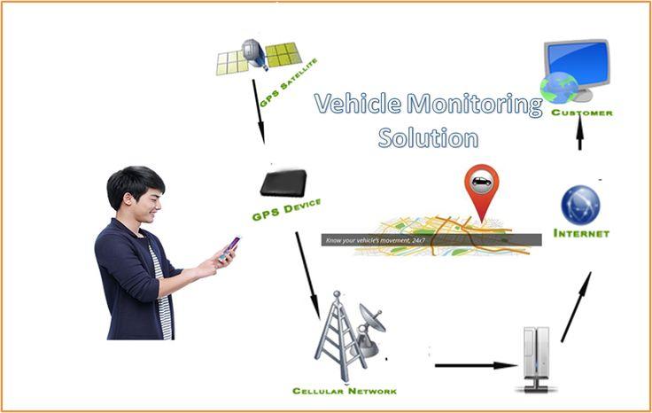 Remote Vehicle monitoring System Price