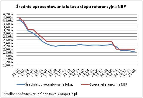 Średnie oprocentowanie lokat a stopa referencyjna NBP. Źródło: www.comperia.pl