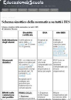 La normativa sui BES in uno schema riassuntivo