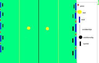 5 matten voetbal  Wie:  Minimaal 7 spelers per team (meer mag natuurlijk ook) Voor onder en boven bouw  Wat heb je nodig:Tien matten (aan elke kant 5) En 2 ballen en voor elk team een lintje  Uitleg: Maak twee eerlijke teams elk team gaat naar een kant. Een kind bij elke mat. Het kind met het lintje moet als laatste in het veld. Als het lintje af is heeft het andere team gewonnen. De kinderen bij de matten mogen met hun handen de bal tegenhouden.