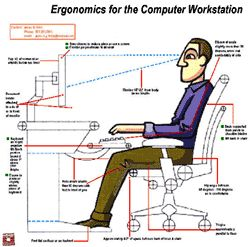 ergonomics for the computer workstation