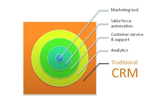 Any Marketing & sales lifecycle, for both product and services industry, has three broad phases :    First Acquire Customers  Second would be to enhance relations with customers  Third would be to Retain customers  A CRM software may cater to all the phases of a marketing & sales lifecycle or a part of it. Below are a few popular types of CRM applications available in the Software market.