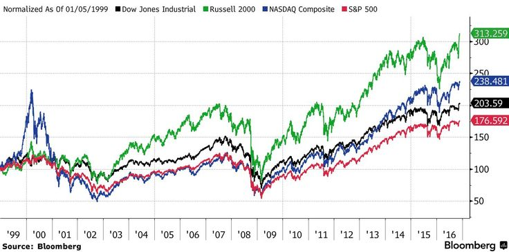 The Russell 2000 has been rising for 15 days in a row after Trump's election win in the longest rally since 1996...#Sober Lookfinis#November 28 2016 at 11:23PM#via-IF