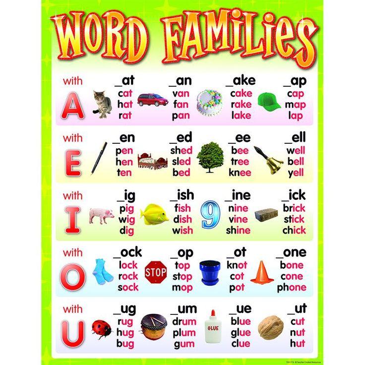 WORD FAMILIES CHART | English phonics, Word families ...