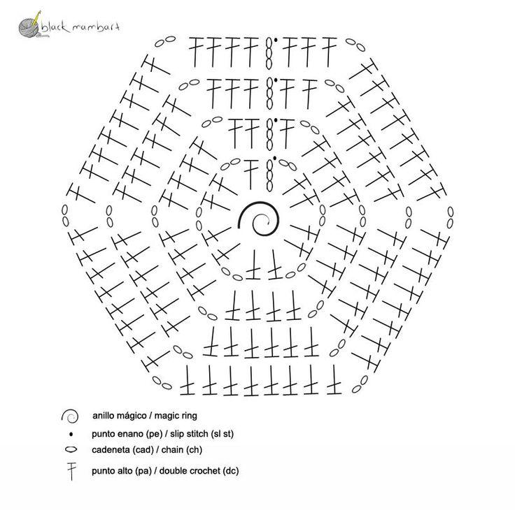 Manta hexágonos crochet. Free pattern | crochet chart | Pinterest ...