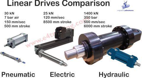 hydraulic actuator power comparison | Hydraulic Training in