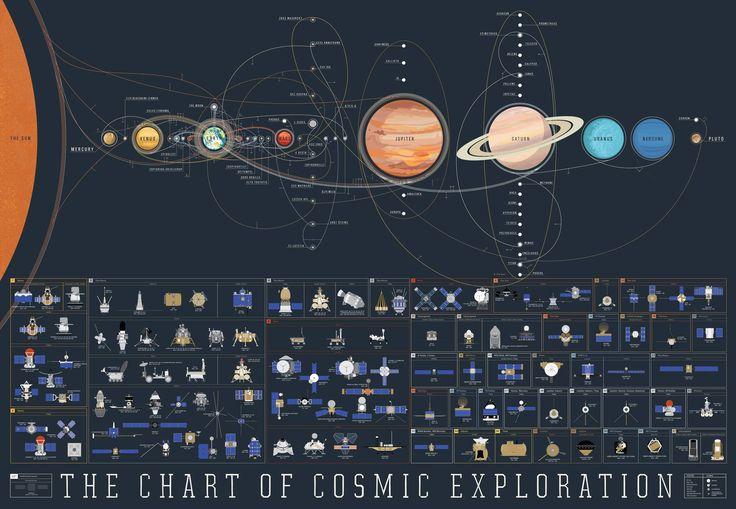 There've been dozens of probes that have gone out exploring the solar system since 1959's Luna 2 probe. PopChartLab has gone and noted down each one since in this beautiful poster of the Solar System.