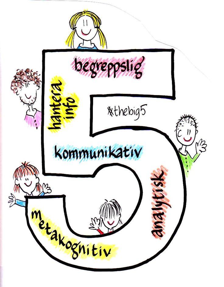 de fem förmågorna i förskolan - Sök på Google