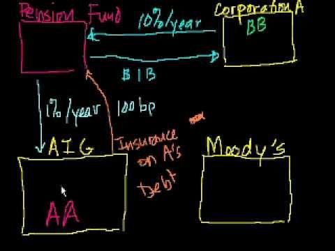 Pocket : Credit Default Swaps