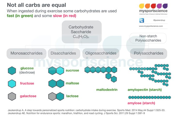 Not All Carbs Are Created Equal AntiagingRemedies