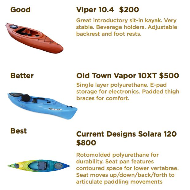 Recreational Kayaks: Good, Better, Best - from beginners to experts. http://50campfires.com/recreational-kayaks-good-better-best/ #kayaking