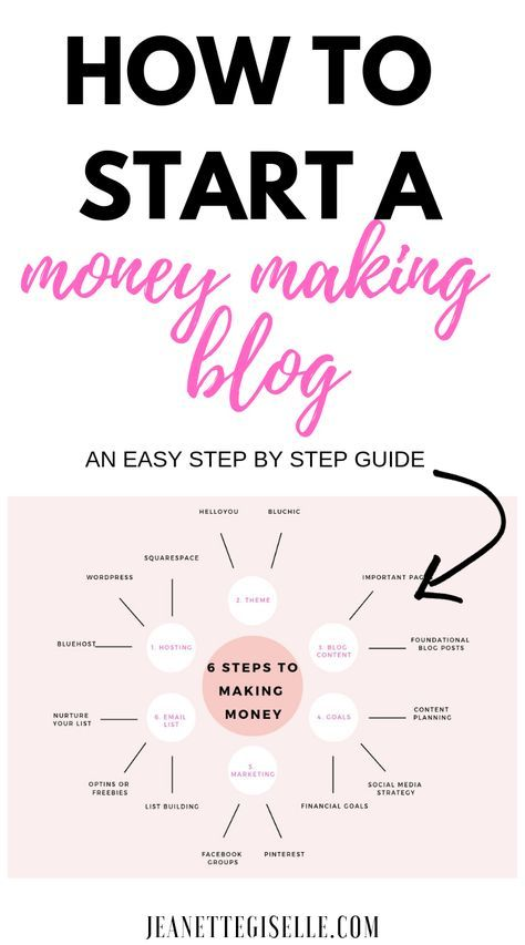 Learn the seven key steps to start and make money with a blog. Set up your foundation for success. Start a Blog | How to Start Blogging | How to Make a Blog | How to Create a Blog | Blogging for Beginners Wordpress