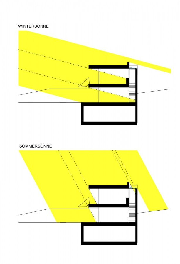 Passive solar principal: overhangs shade the interior from summer Sun, but allows it in for the winter to heat the home.  Folded House / x Architekten