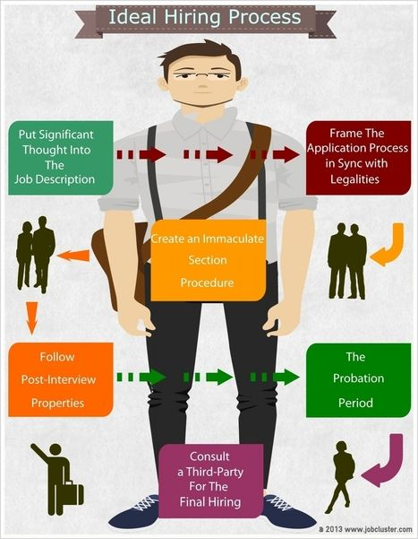 The Ideal Hiring Process- Infographic | Latest Career News, Advice & Interview tips | Scoop.it