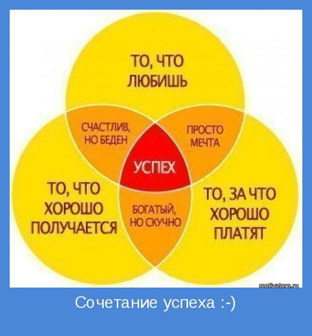 Сочетание успеха :-) | Позитивные мотиваторы