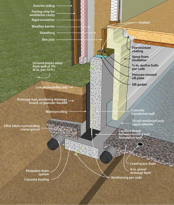 188 best images about details on pinterest concrete for Concrete crawl space floor
