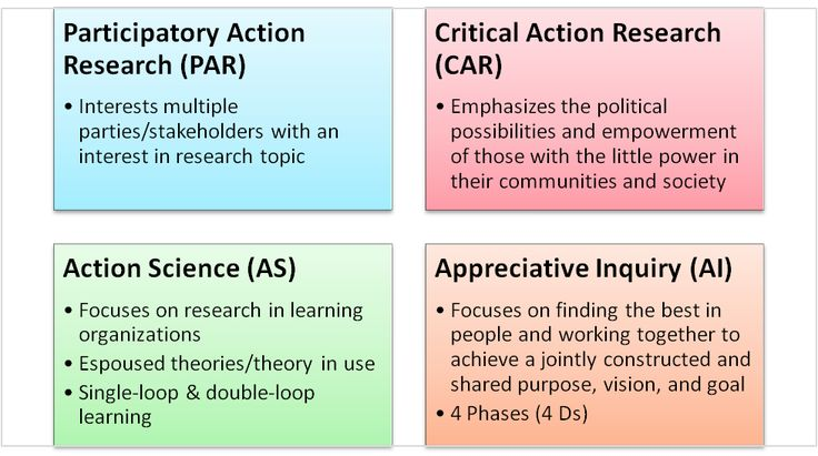 type of action research This booklet discusses several types of action research, its history, and a process  that may be used to engage educators in action research two stories from the.