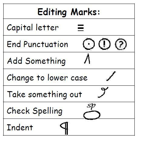 What are the proofreading marks