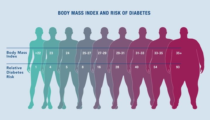 As Your Weight Expressed Here As Body Mass Index Or Bmi