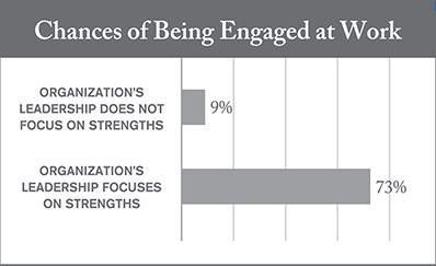 (Chart from Strengths Based Leadership)