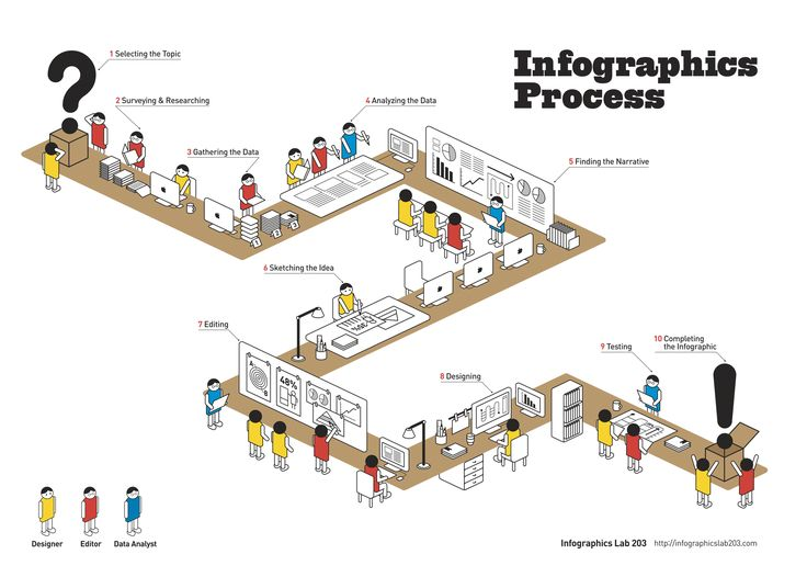 Process of Infographics.  Infographics is most useful solution for perfect communication without noise.