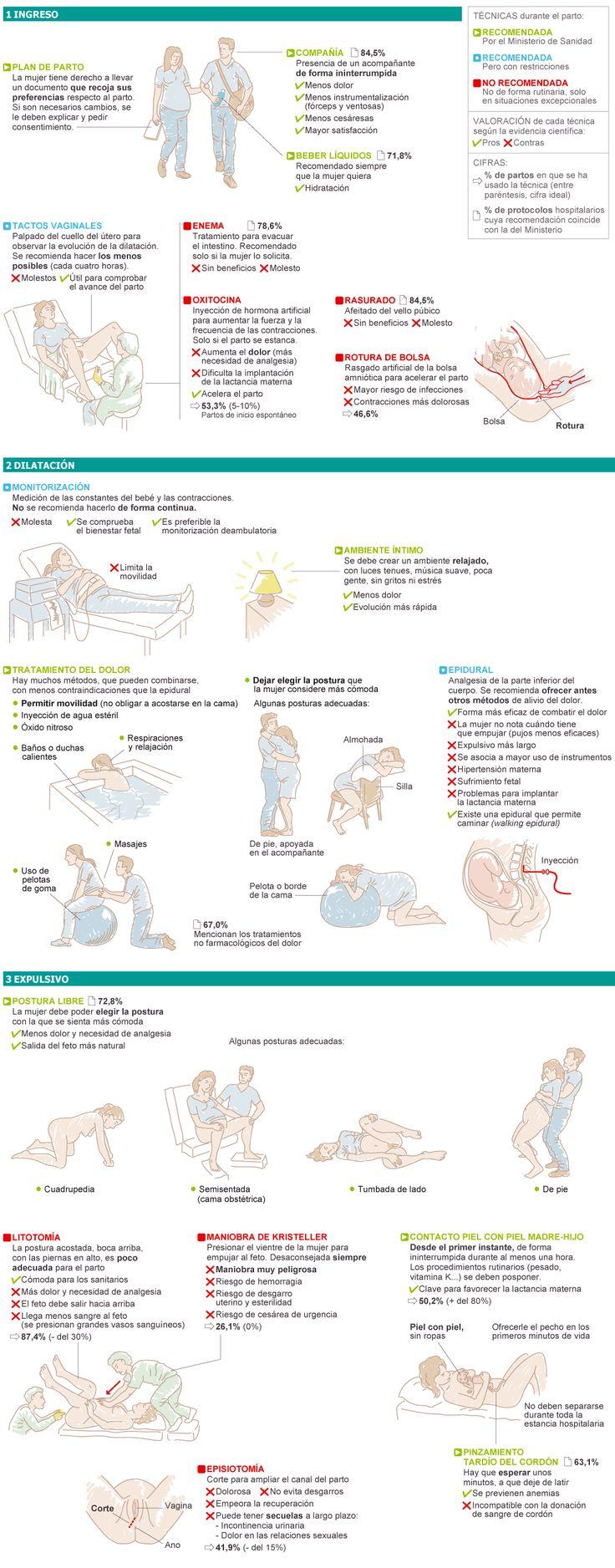 Indicaciones del Ministerio de Sanidad y de la Organización Mundial de la Salud sobre un parto normal. Muchas técnicas muy extendidas en los paritorios de España no están recomendadas por sus efectos adversos o por ser incómodas para la mujer y no aportar ningún beneficio.