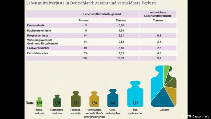 Das Grosse Wegschmeissen. Vom Acker bis zum Verbraucher: Ausmaß und Umwelteffekte der Lebensmittelverschwendung in Deutschland Berlin: WWF Deutschland, Juni 2015